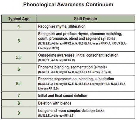 PhonologicalAwarenessContinuum