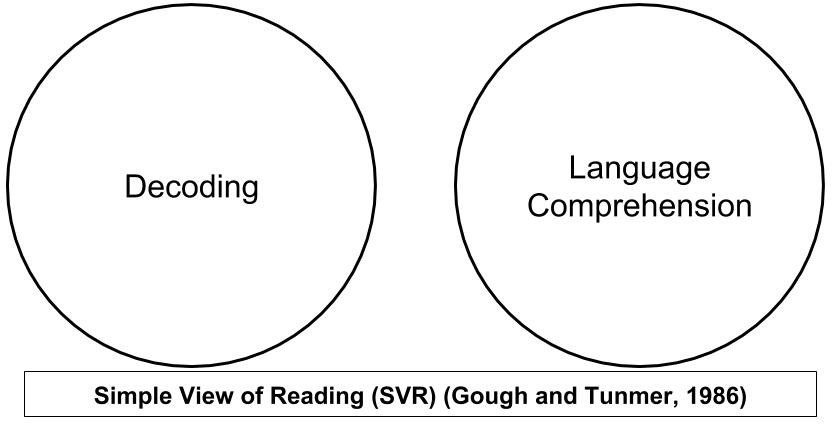 The Simple View of Reading (SVR)-Part 1